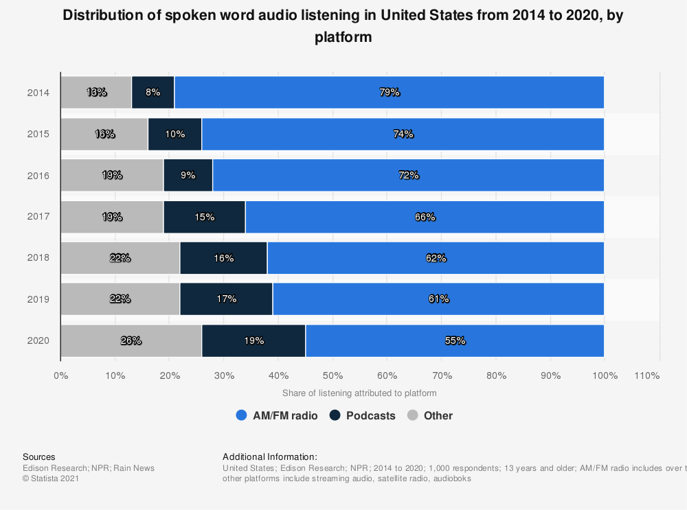 Statistic: Distribution of spoken word audio listening in United States from 2014 to 2020, by platform | Statista