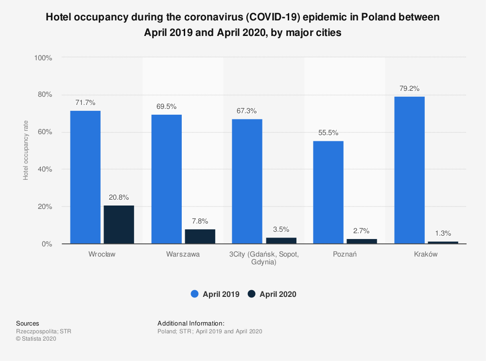 Statistic: Hotel occupancy during the coronavirus (COVID-19) epidemic in Poland between April 2019 and April 2020, by major cities | Statista