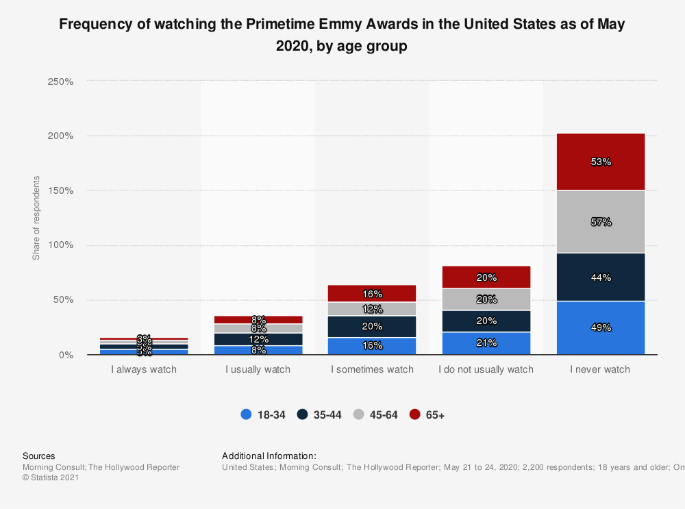 Statistic: Frequency of watching the Primetime Emmy Awards in the United States as of May 2020, by age group   Statista