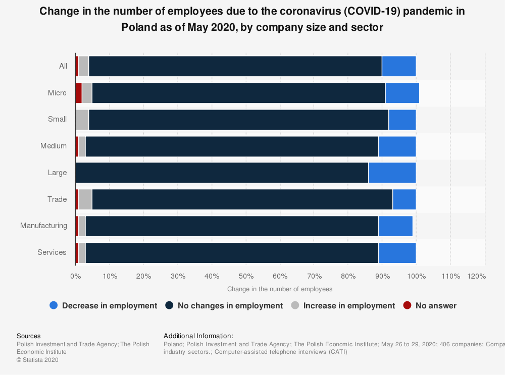 Statistic: Change in the number of employees due to the coronavirus (COVID-19) pandemic in Poland as of May 2020, by company size and sector   Statista