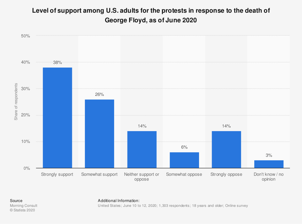 Statistic: Level of support among U.S. adults for the protests in response to the death of George Floyd, as of June 2020 | Statista