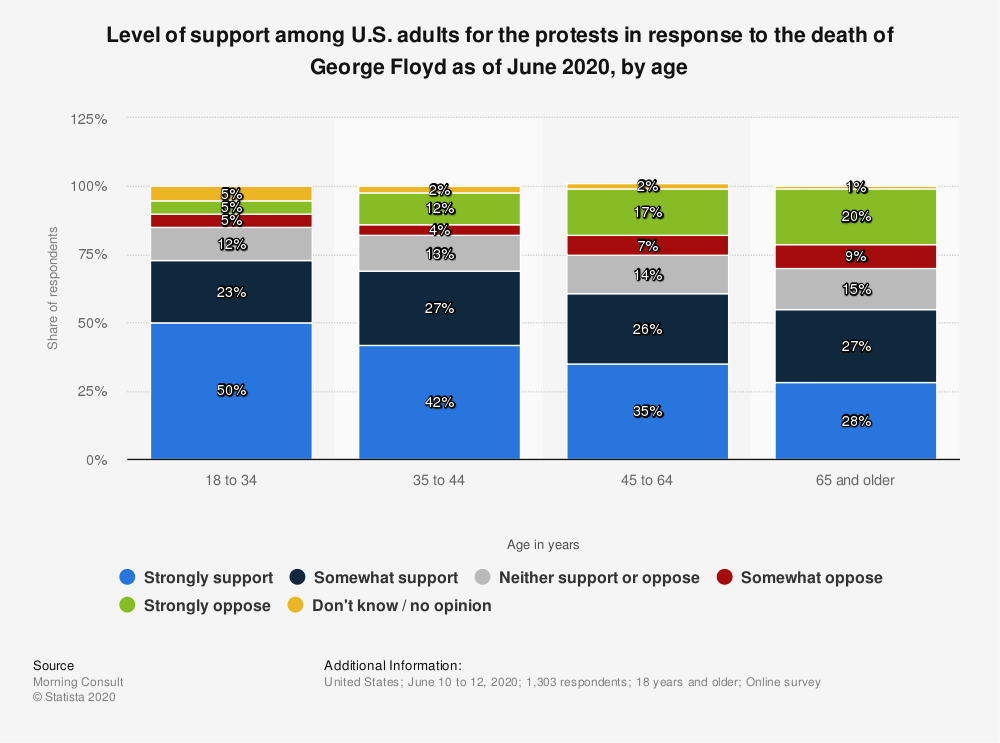 Statistic: Level of support among U.S. adults for the protests in response to the death of George Floyd as of June 2020, by age | Statista