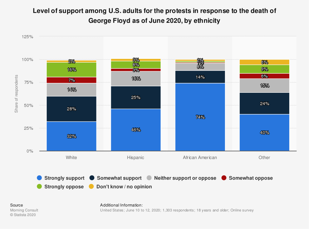 Statistic: Level of support among U.S. adults for the protests in response to the death of George Floyd as of June 2020, by ethnicity | Statista