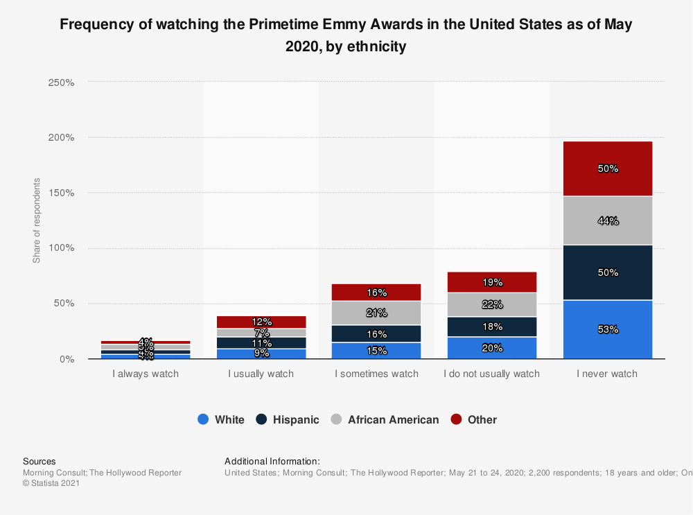 Statistic: Frequency of watching the Primetime Emmy Awards in the United States as of May 2020, by ethnicity | Statista