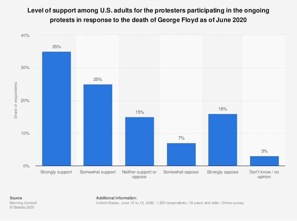 Statistic: Level of support among U.S. adults for the protesters participating in the ongoing protests in response to the death of George Floyd as of June 2020 | Statista