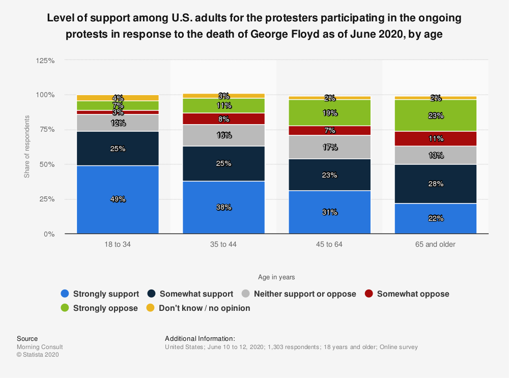 Statistic: Level of support among U.S. adults for the protesters participating in the ongoing protests in response to the death of George Floyd as of June 2020, by age | Statista