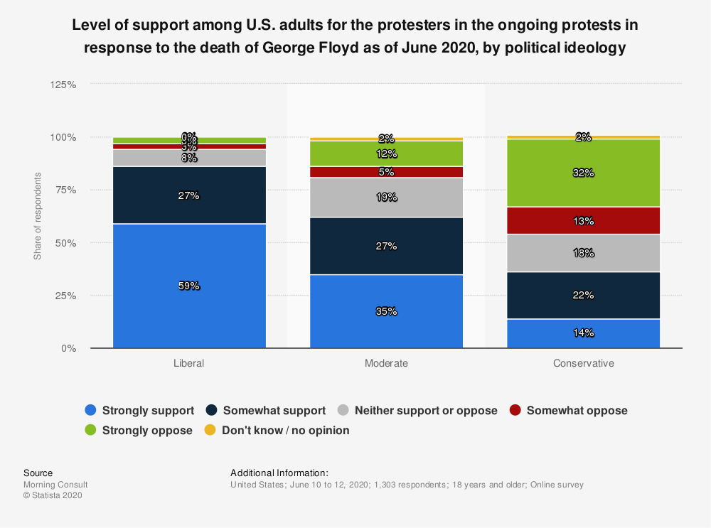 Statistic: Level of support among U.S. adults for the protesters in the ongoing protests in response to the death of George Floyd as of June 2020, by political ideology   Statista