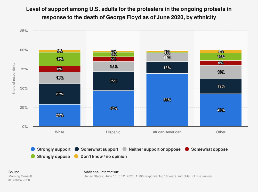 Statistic: Level of support among U.S. adults for the protesters in the ongoing protests in response to the death of George Floyd as of June 2020, by ethnicity | Statista