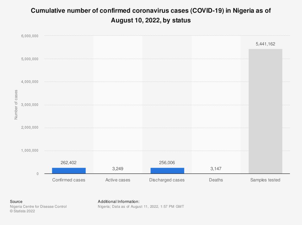 Statistic: Cumulative number of confirmed coronavirus cases (COVID-19) in Nigeria as of November 23, 2020, by status | Statista