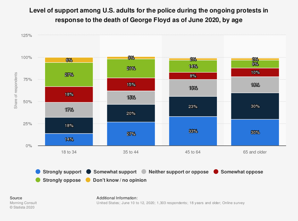 Statistic: Level of support among U.S. adults for the police during the ongoing protests in response to the death of George Floyd as of June 2020, by age | Statista