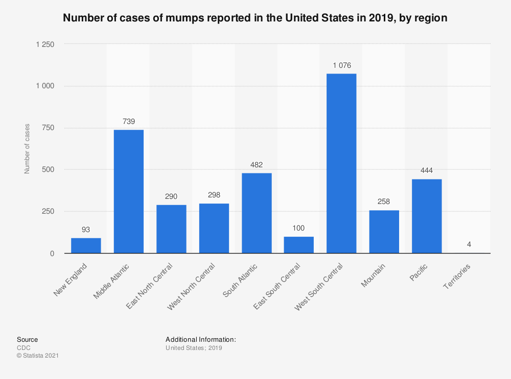 Statistic: Number of cases of mumps reported in the United States in 2018, by region | Statista