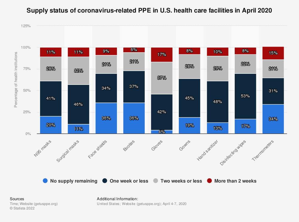 Statistic: Supply status of coronavirus-related PPE in U.S. health care facilities in April 2020 | Statista