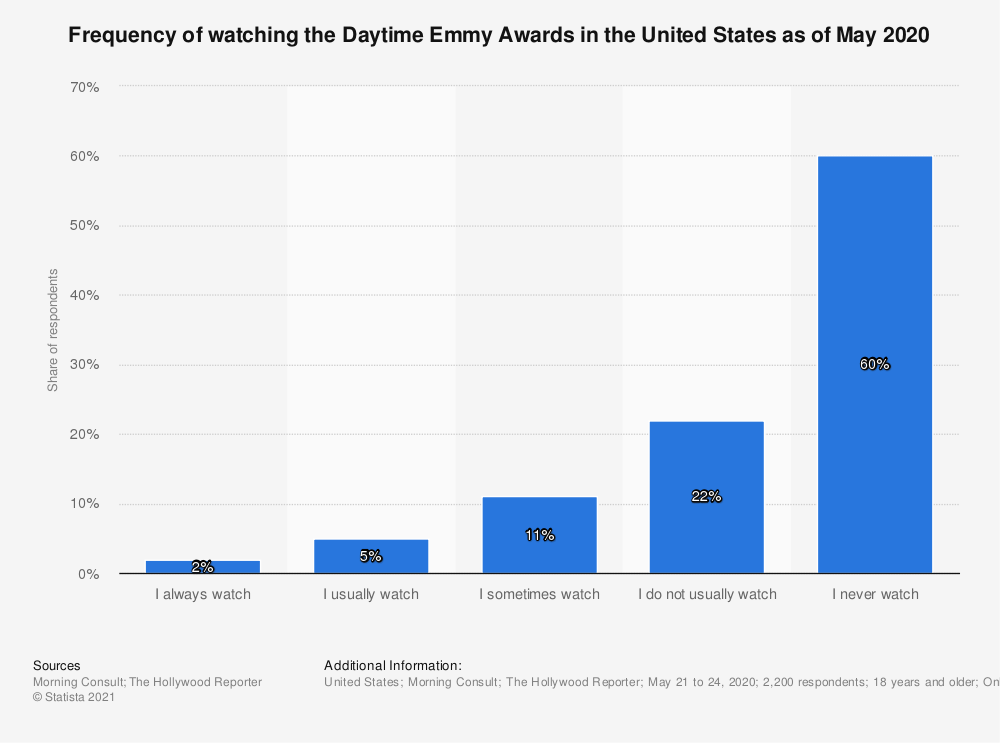 Statistic: Frequency of watching the Daytime Emmy Awards in the United States as of May 2020   Statista