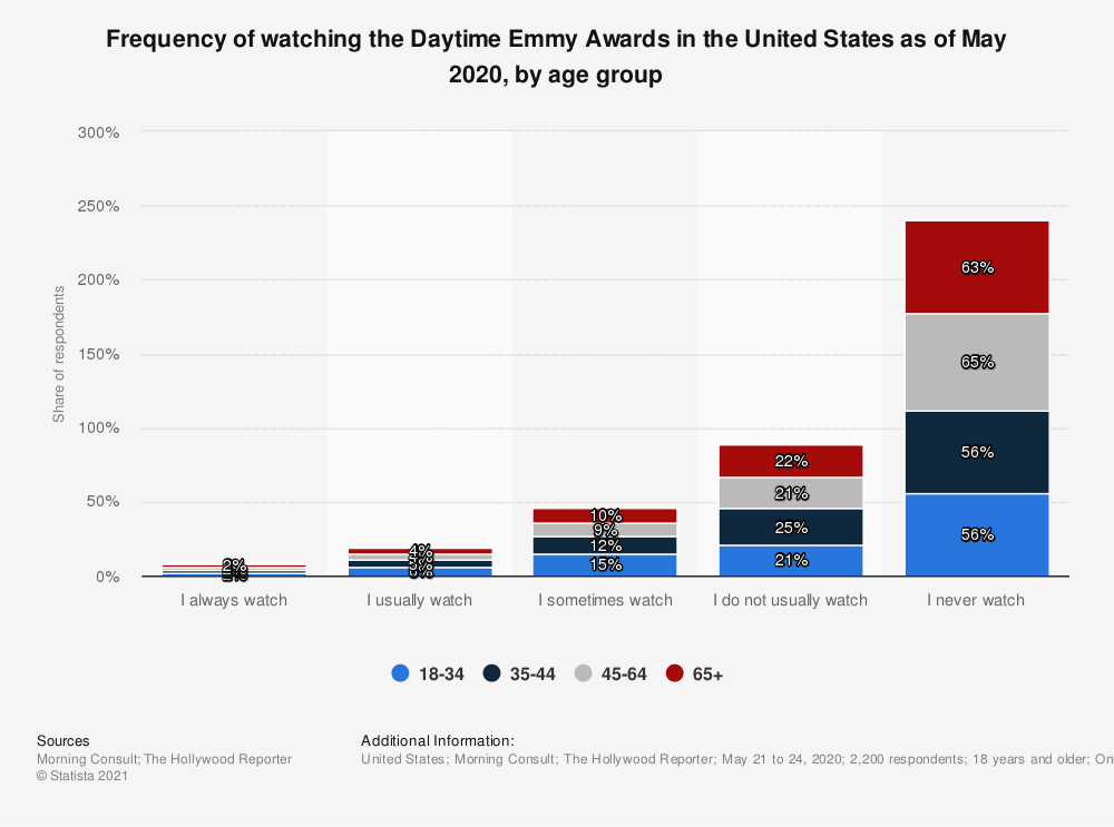 Statistic: Frequency of watching the Daytime Emmy Awards in the United States as of May 2020, by age group | Statista