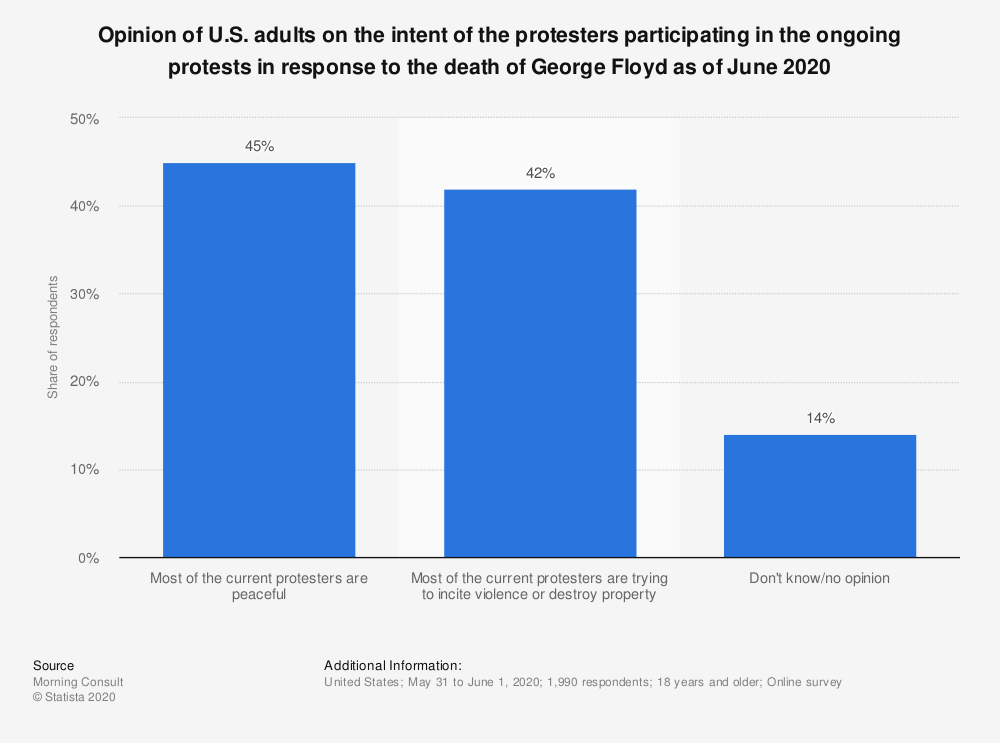 Statistic: Opinion of U.S. adults on the intent of the protesters participating in the ongoing protests in response to the death of George Floyd as of June 2020 | Statista