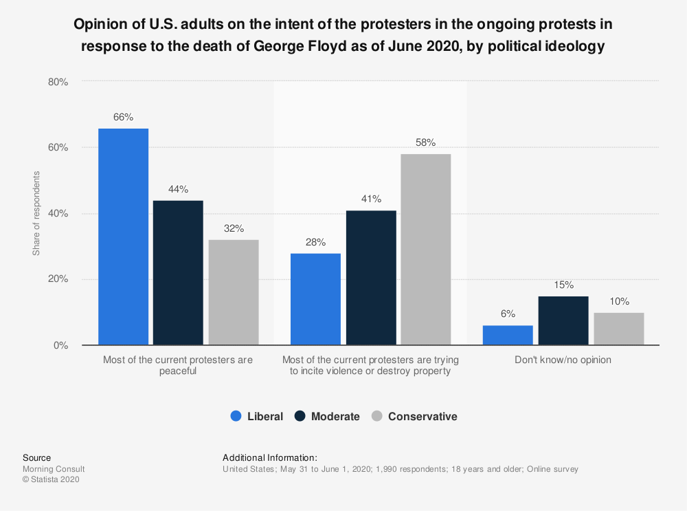 Statistic: Opinion of U.S. adults on the intent of the protesters in the ongoing protests in response to the death of George Floyd as of June 2020, by political ideology   Statista