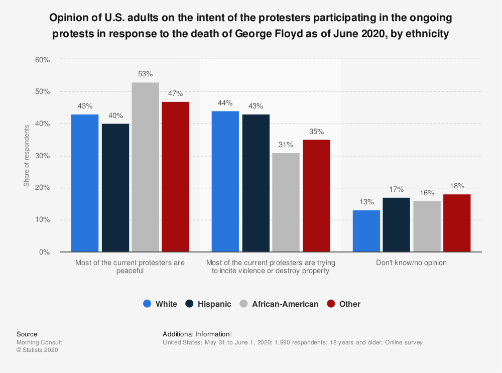 Statistic: Opinion of U.S. adults on the intent of the protesters participating in the ongoing protests in response to the death of George Floyd as of June 2020, by ethnicity | Statista