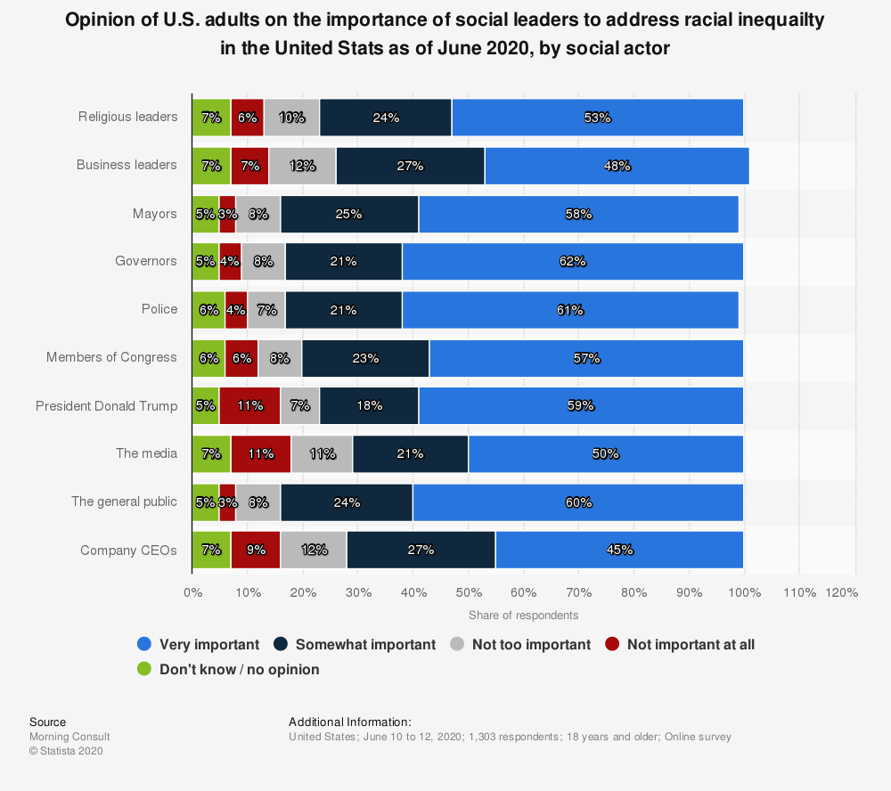 Statistic: Opinion of U.S. adults on the importance of social leaders to address racial inequailty in the United Stats as of June 2020, by social actor | Statista