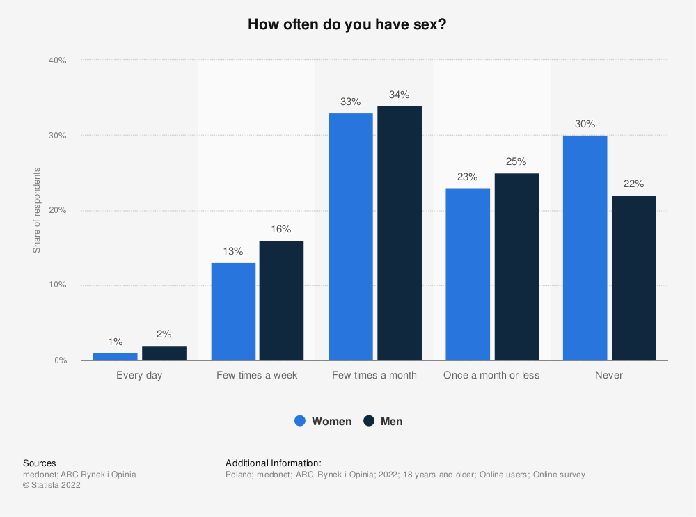 Statistic: How often do you have sex? | Statista