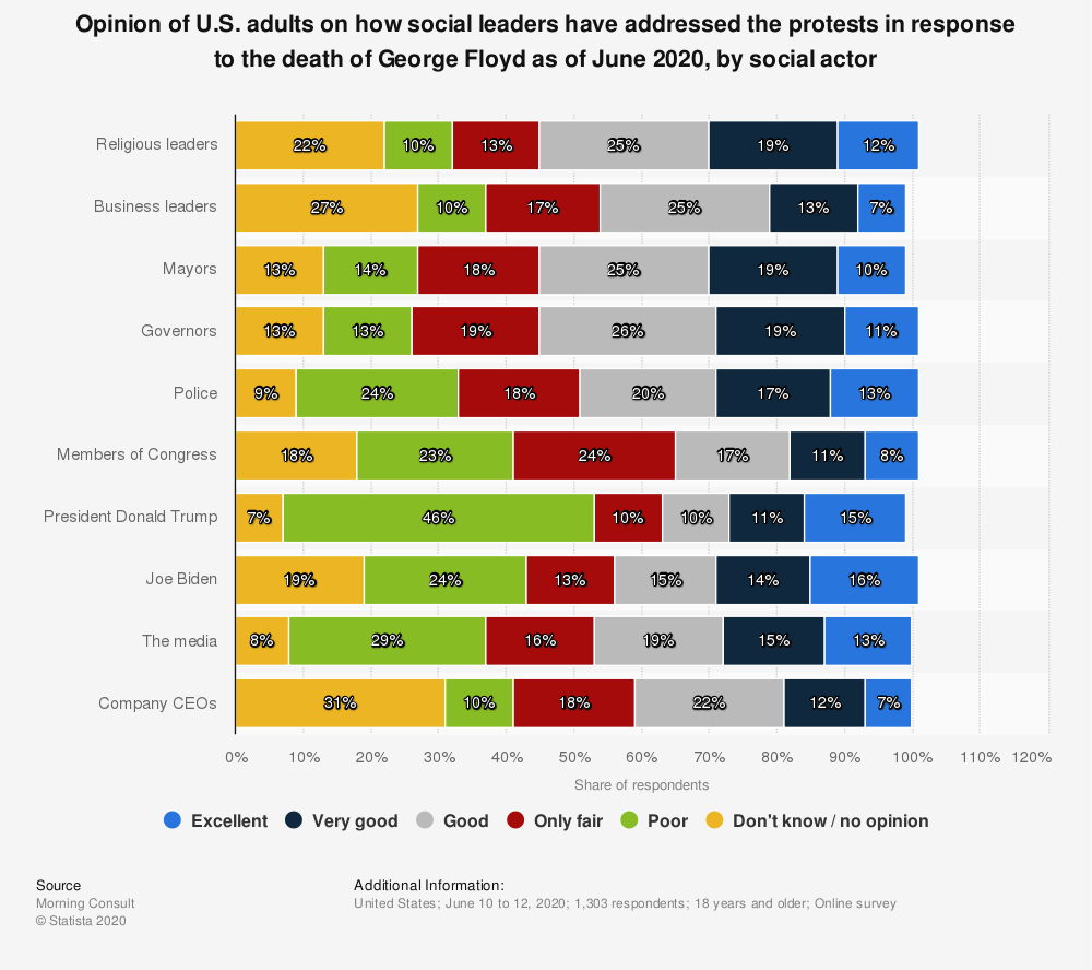 Statistic: Opinion of U.S. adults on how social leaders have addressed the protests in response to the death of George Floyd as of June 2020, by social actor | Statista