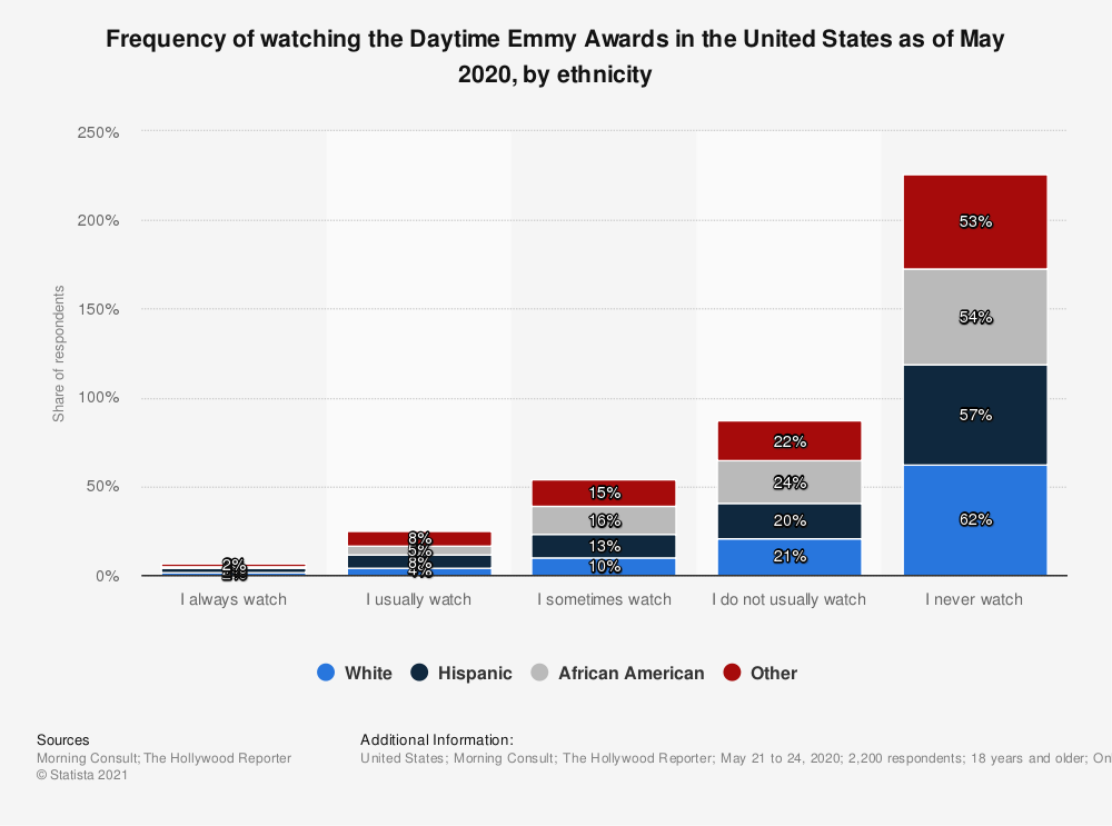 Statistic: Frequency of watching the Daytime Emmy Awards in the United States as of May 2020, by ethnicity | Statista