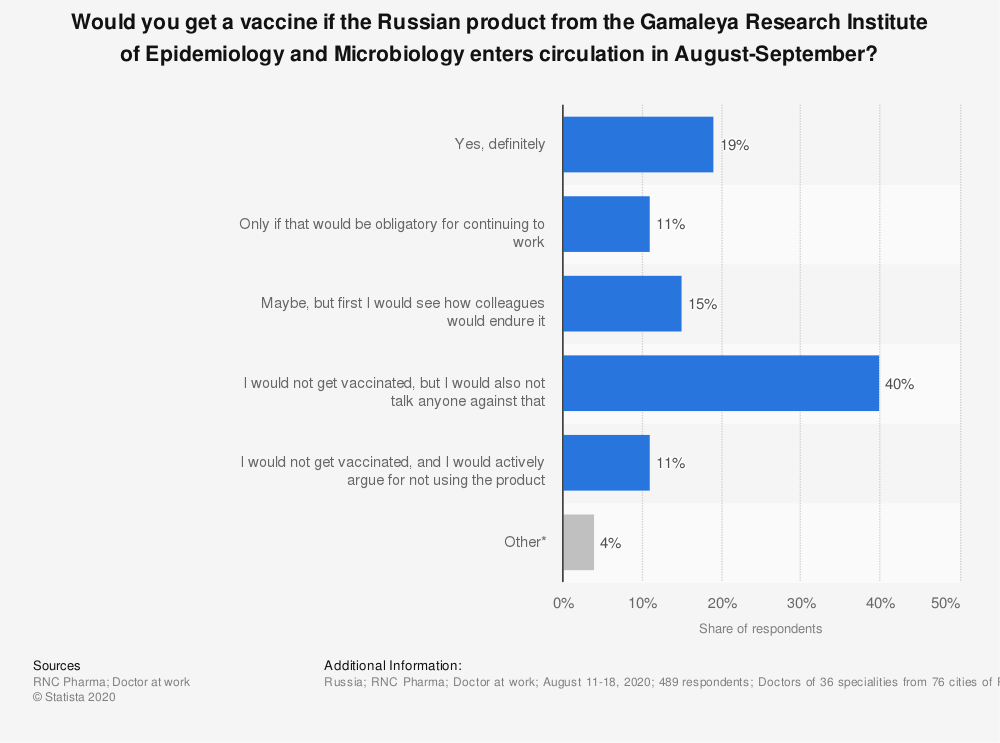 Statistic: Would you get a vaccine if the Russian product from the Gamaleya Research Institute of Epidemiology and Microbiology enters circulation in August-September? | Statista