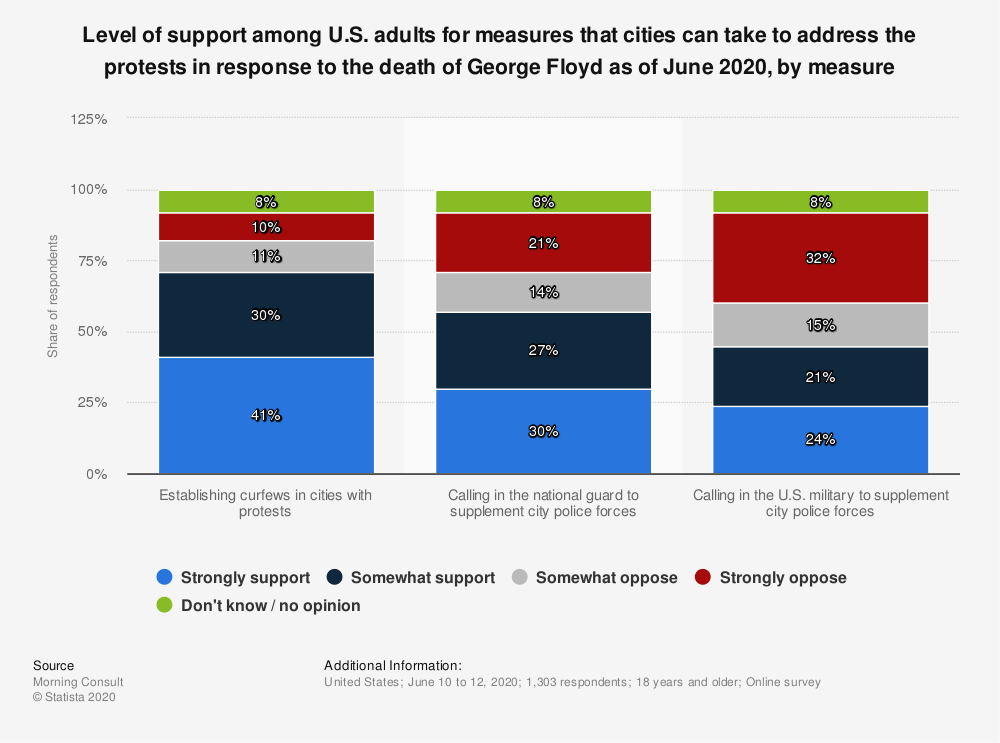 Statistic: Level of support among U.S. adults for measures that cities can take to address the protests in response to the death of George Floyd as of June 2020, by measure | Statista