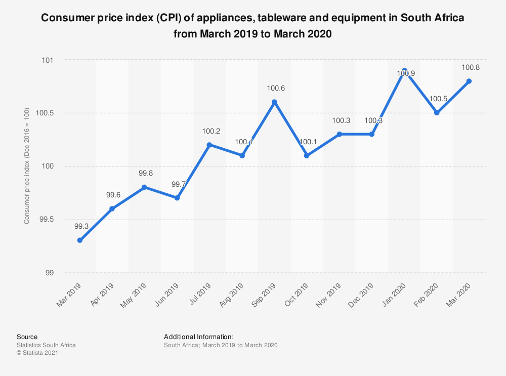 Statistic: Consumer price index (CPI) of appliances, tableware and equipment in South Africa from March 2019 to March 2020 | Statista