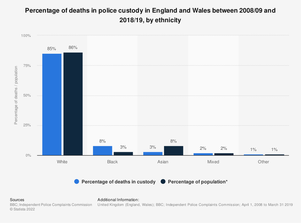 Statistic: Percentage of deaths in police custody in England and Wales between 2008/09 and 2018/19, by ethnicity  | Statista