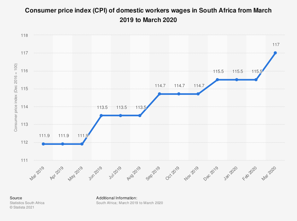 Statistic: Consumer price index (CPI) of domestic workers wages in South Africa from March 2019 to March 2020 | Statista