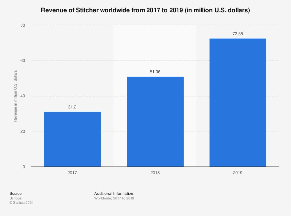 Statistic: Revenue of Stitcher worldwide from 2017 to 2019 (in million U.S. dollars) | Statista