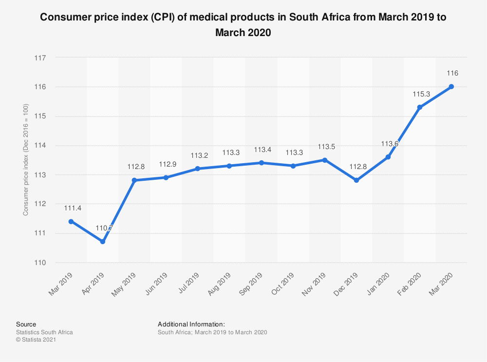 Statistic: Consumer price index (CPI) of medical products in South Africa from March 2019 to March 2020 | Statista