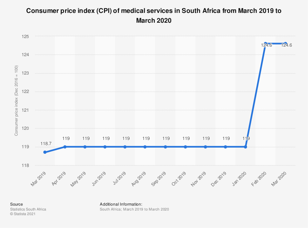 Statistic: Consumer price index (CPI) of medical services in South Africa from March 2019 to March 2020 | Statista
