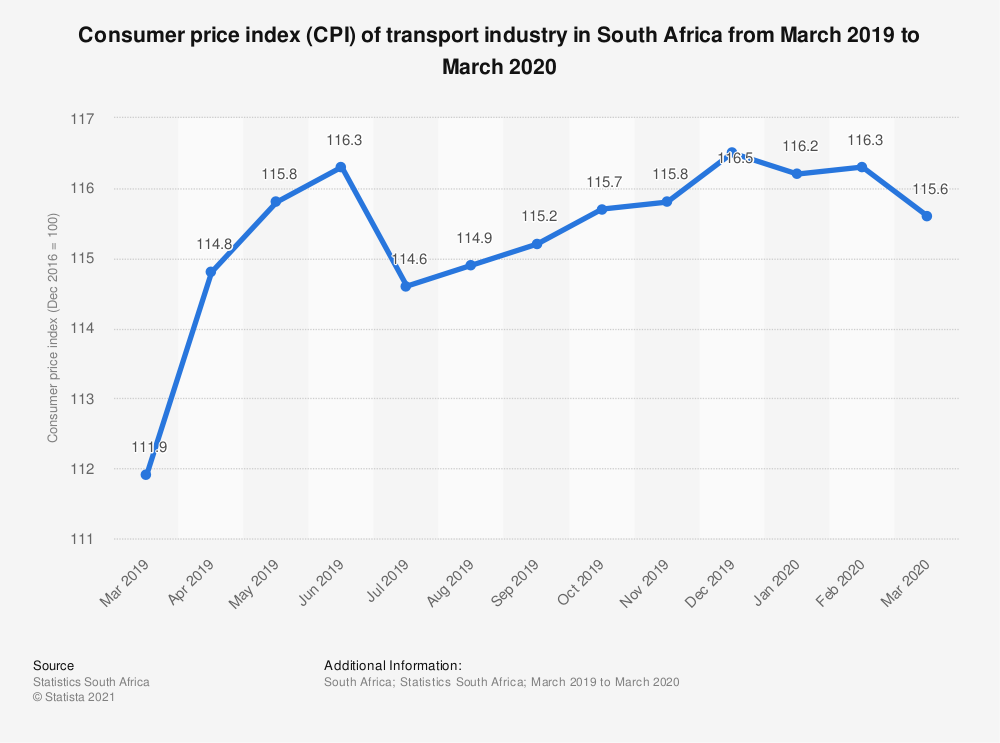 Statistic: Consumer price index (CPI) of transport industry in South Africa from March 2019 to March 2020 | Statista