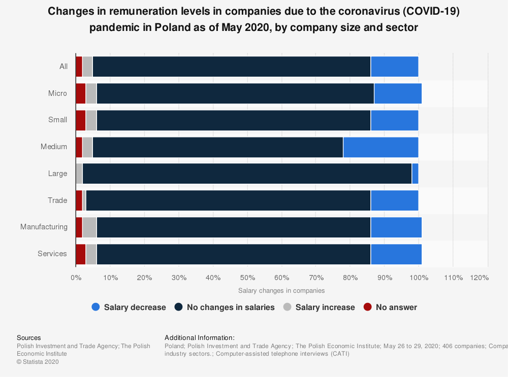Statistic: Changes in remuneration levels in companies due to the coronavirus (COVID-19) pandemic in Poland as of May 2020, by company size and sector | Statista
