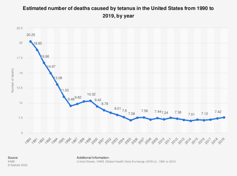 Statistic: Estimated number of deaths caused by tetanus in the United States from 1990 to 2017, by year | Statista