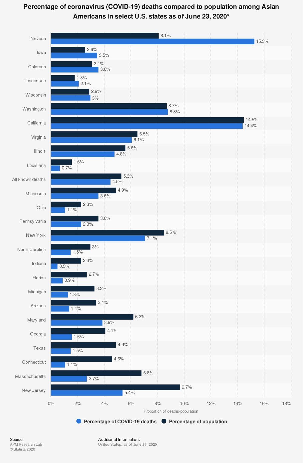 Statistic: Percentage of coronavirus (COVID-19) deaths compared to population among Asian Americans in select U.S. states as of June 23, 2020* | Statista