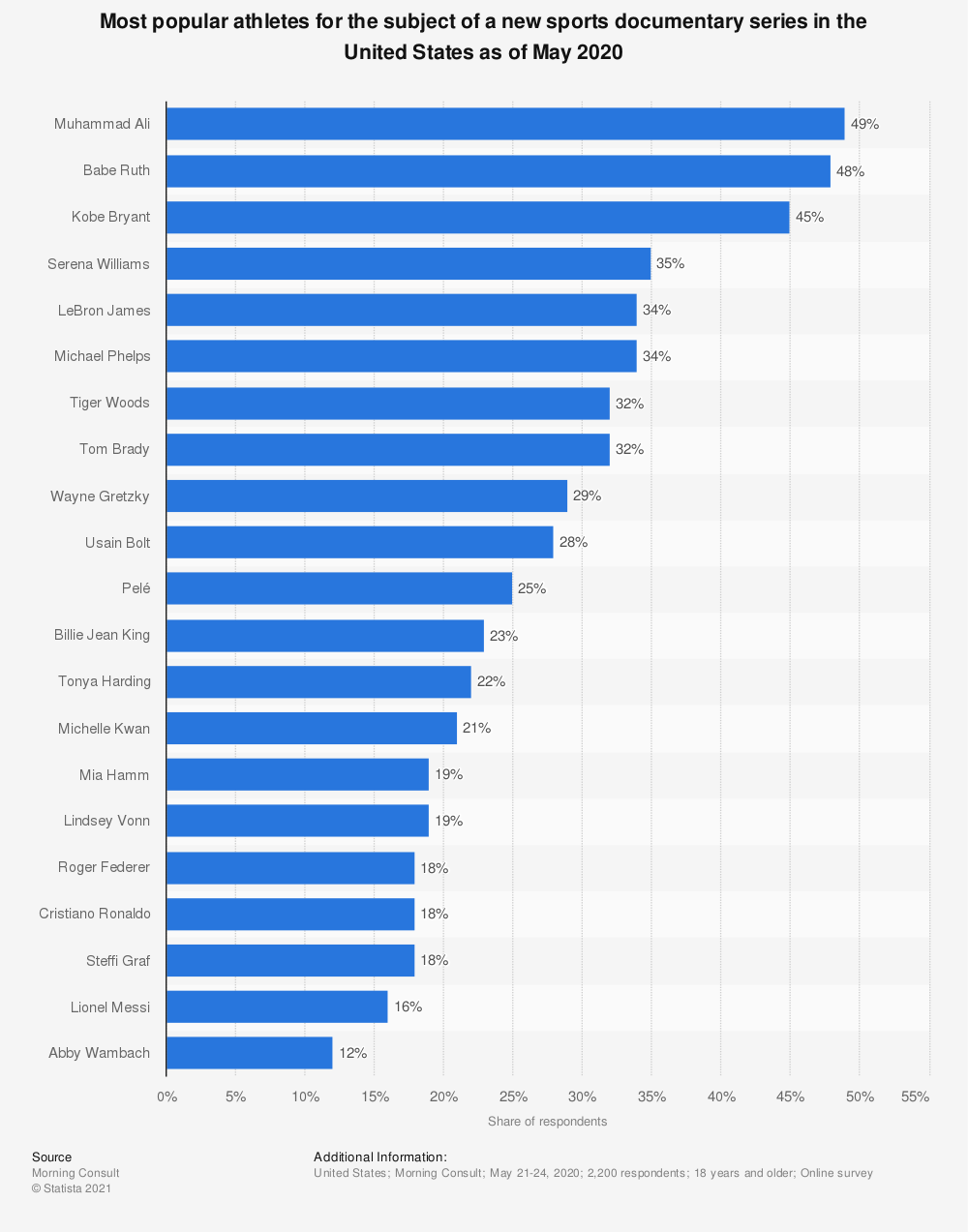 Statistic: Most popular athletes for the subject of a new sports documentary series in the United States as of May 2020  | Statista