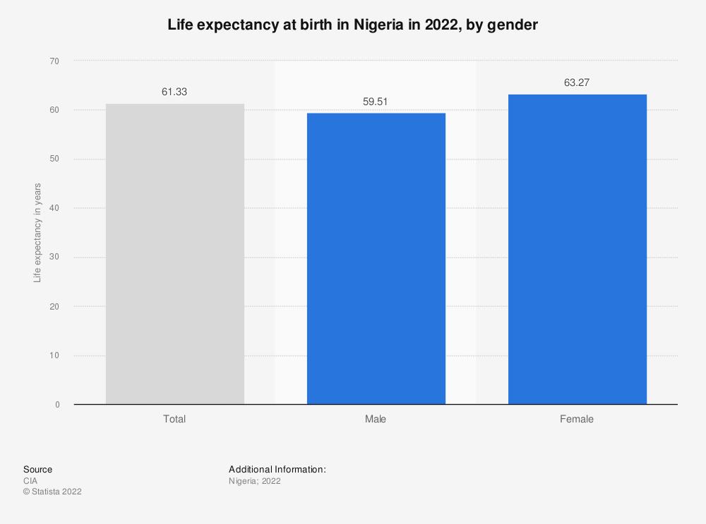 Statistic: Life expectancy in Nigeria in 2018, by gender | Statista
