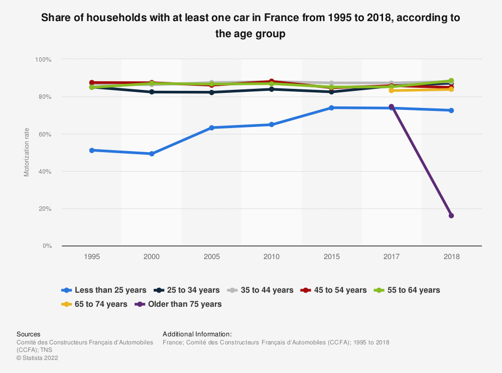 Statistic: Share of households with at least one car in France from 1995 to 2018, according to the age group | Statista
