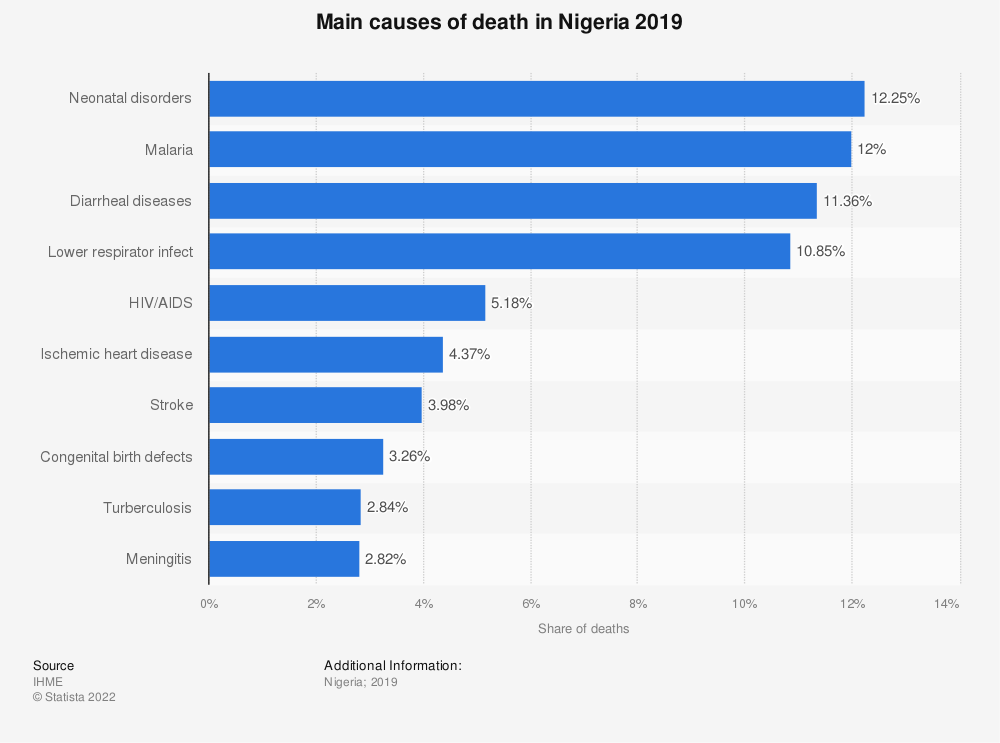 Statistic: Main causes of death and disability in Nigeria in 2017 | Statista