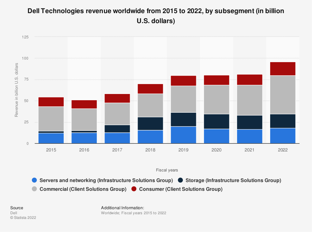 Statistic: Dell Technologies' revenue by subsegment from 2015 to 2020 (in billion U.S. dollars) | Statista