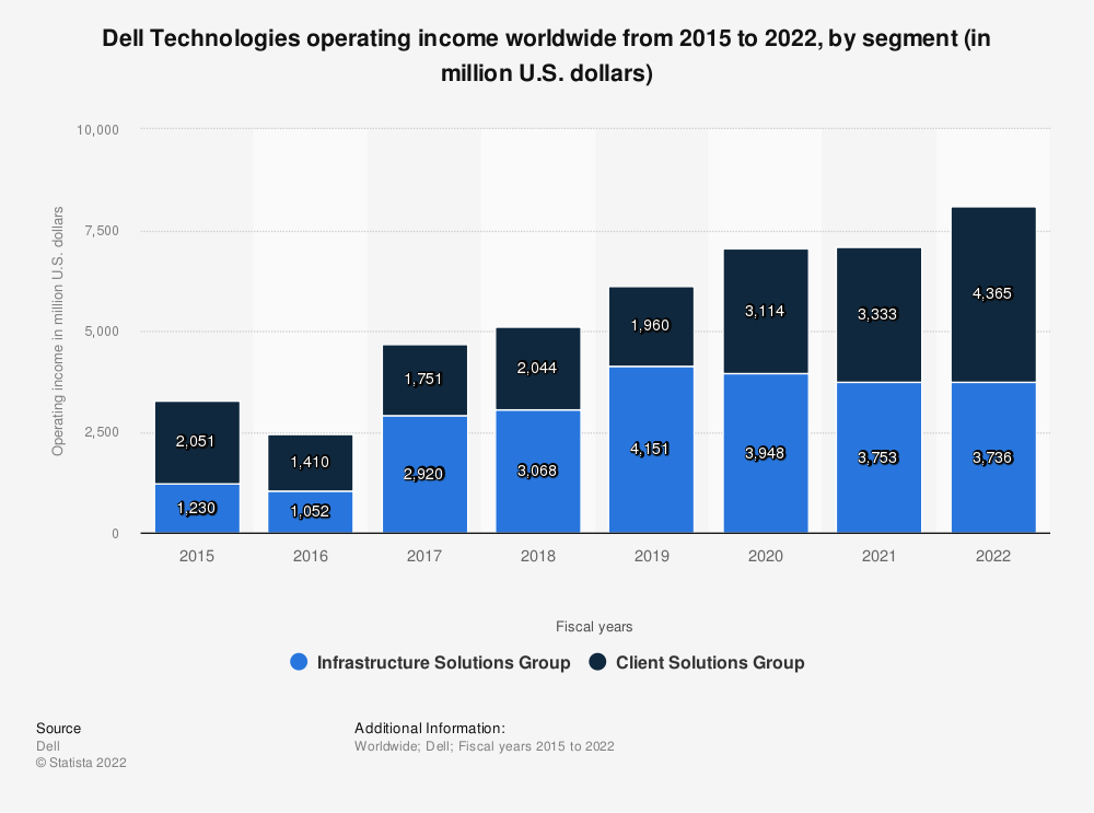Statistic: Dell Technologies' business segment operating income from 2015 to 2020 (in million U.S. dollars) | Statista