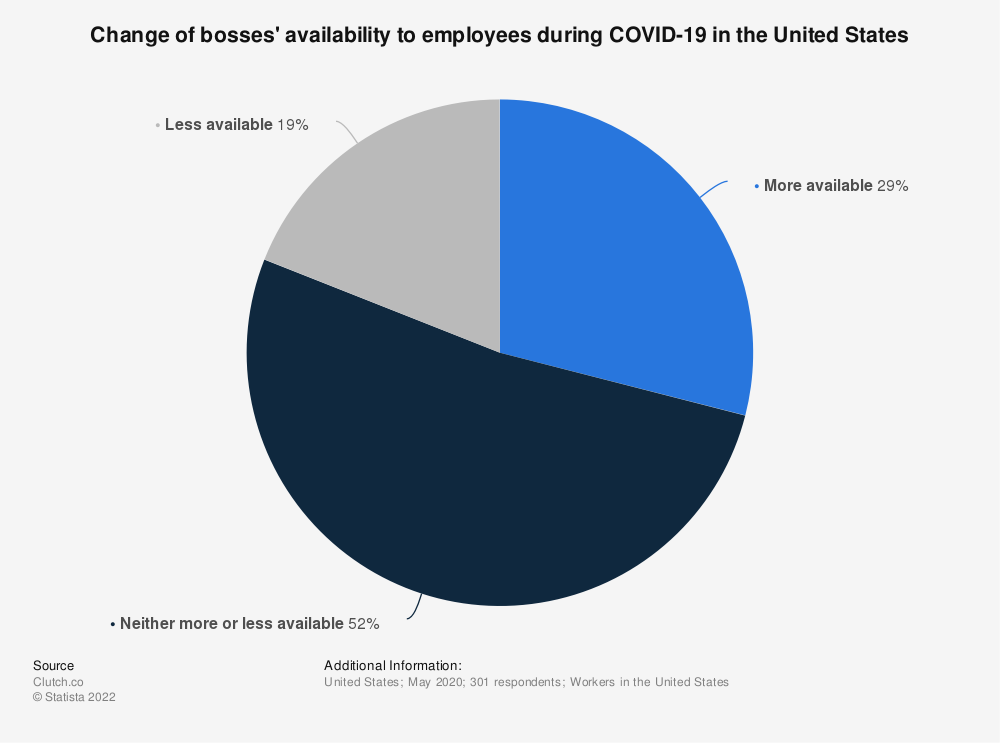 Statistic: Change of bosses' availability to employees during COVID-19 in the United States | Statista