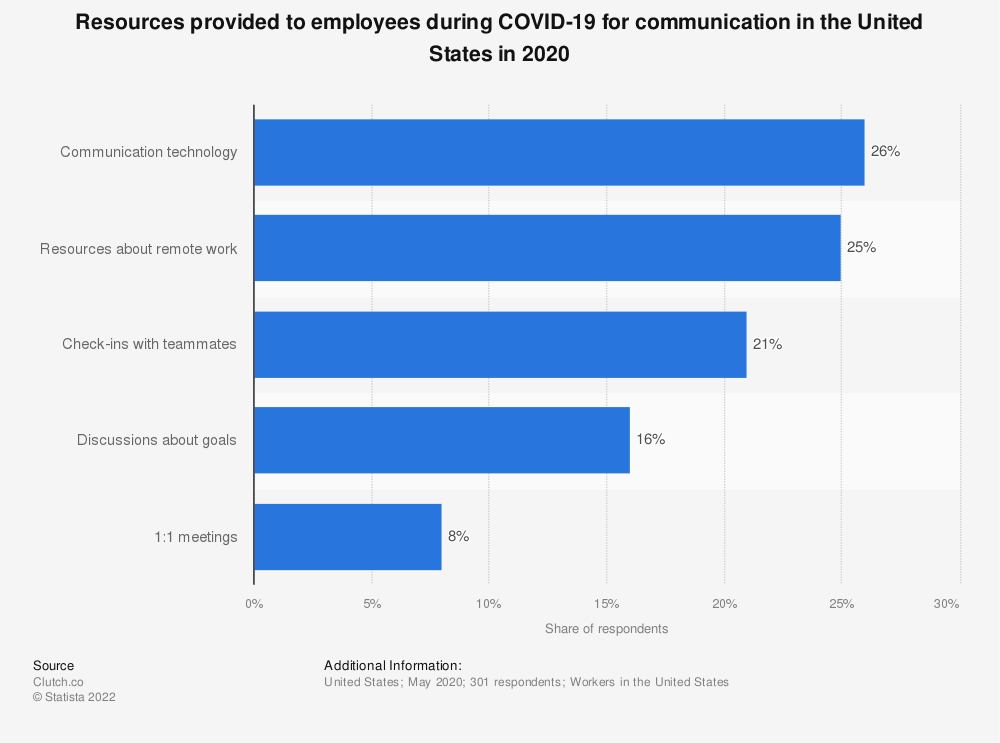 Statistic: Resources provided to employees during COVID-19 for communication in the United States in 2020 | Statista