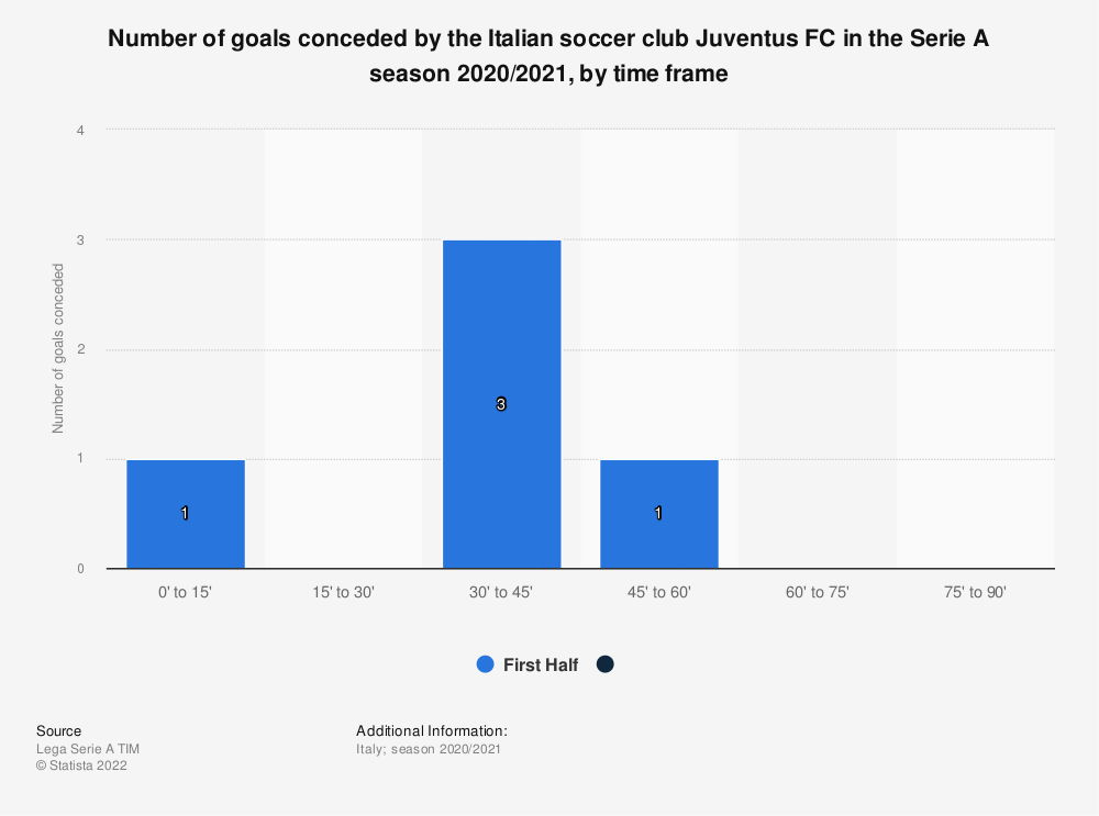 Statistic: Number of goals conceded by the Italian soccer club Juventus FC in the Serie A season 2020/2021, by time frame | Statista