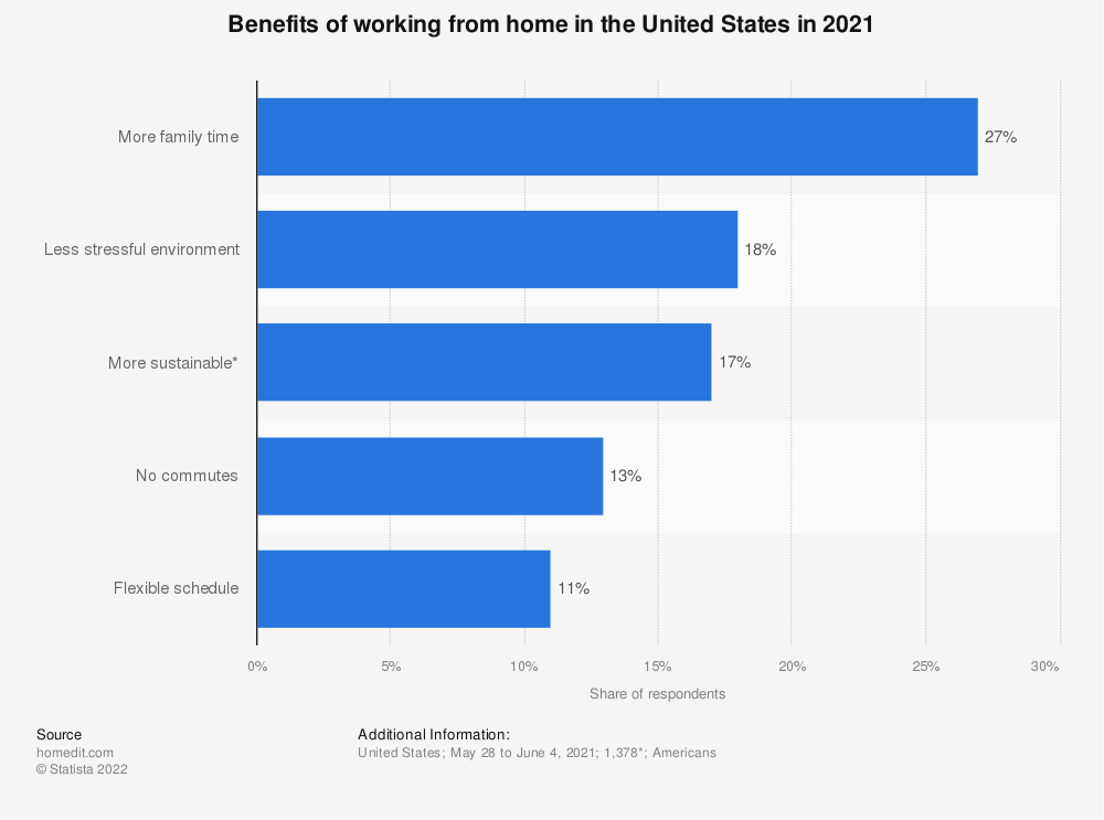Statistic: Top benefits of working from home in the United States in 2020* | Statista