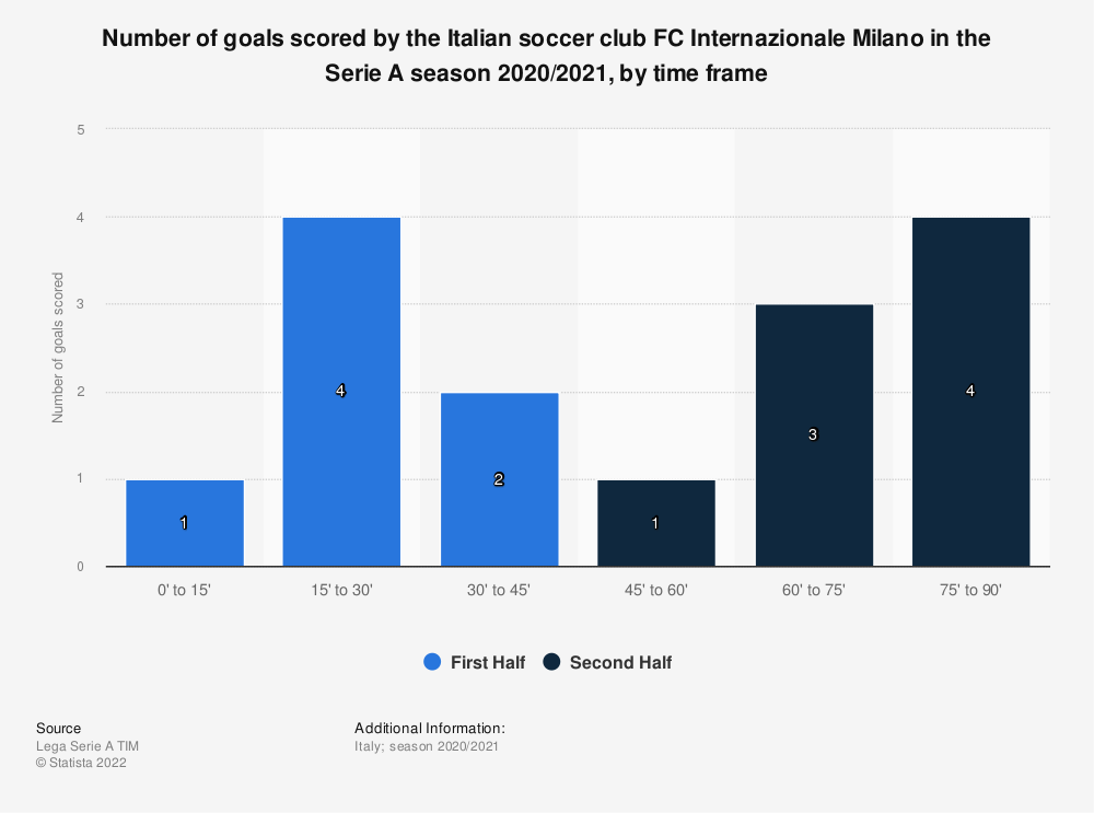 Statistic: Number of goals scored by the Italian football club FC Internazionale Milano in the Serie A season 2019/2020, by time frame | Statista
