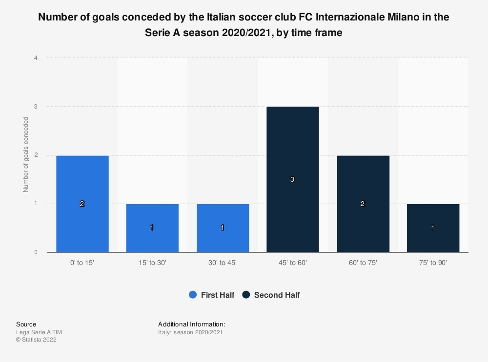 Statistic: Number of goals conceded by the Italian soccer club FC Internazionale Milano in the Serie A season 2020/2021, by time frame   Statista