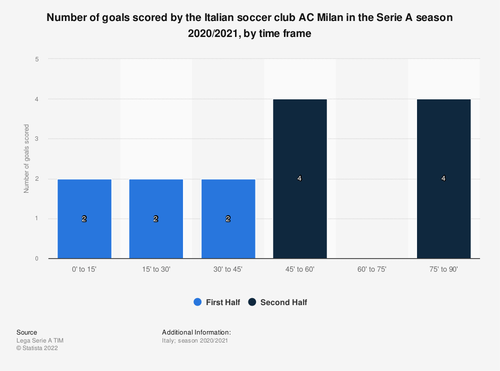 Statistic: Number of goals scored by the Italian football club AC Milan in the Serie A season 2019/2020, by time frame | Statista